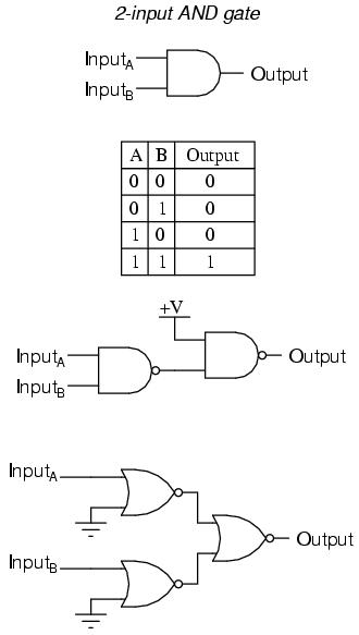 Input Gates Logic Nor Gate 3