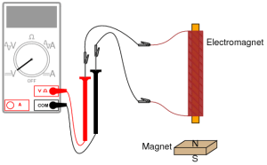 Electromagic Induction Experiment | Basic Concepts and