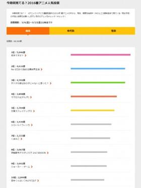 2016春アニメ 人気投票