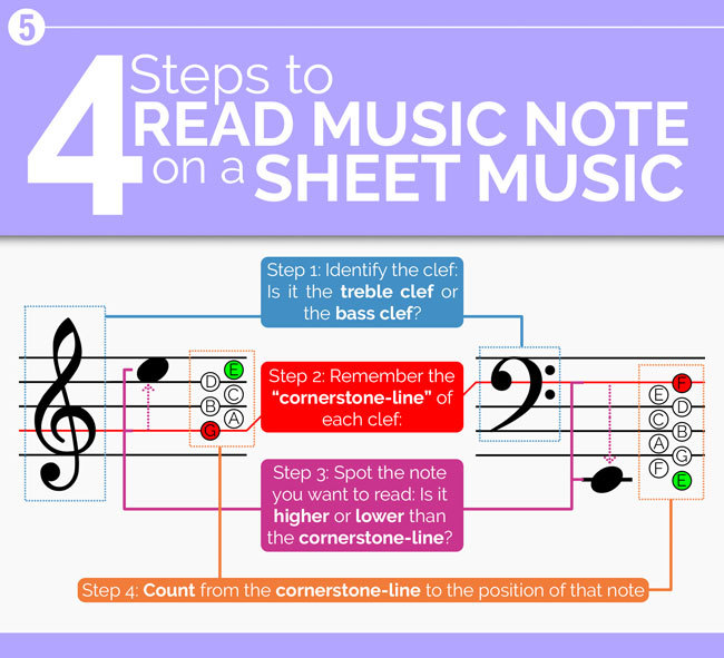Piano Notes And Keys The Definitive Guide 2018 Sublimelody