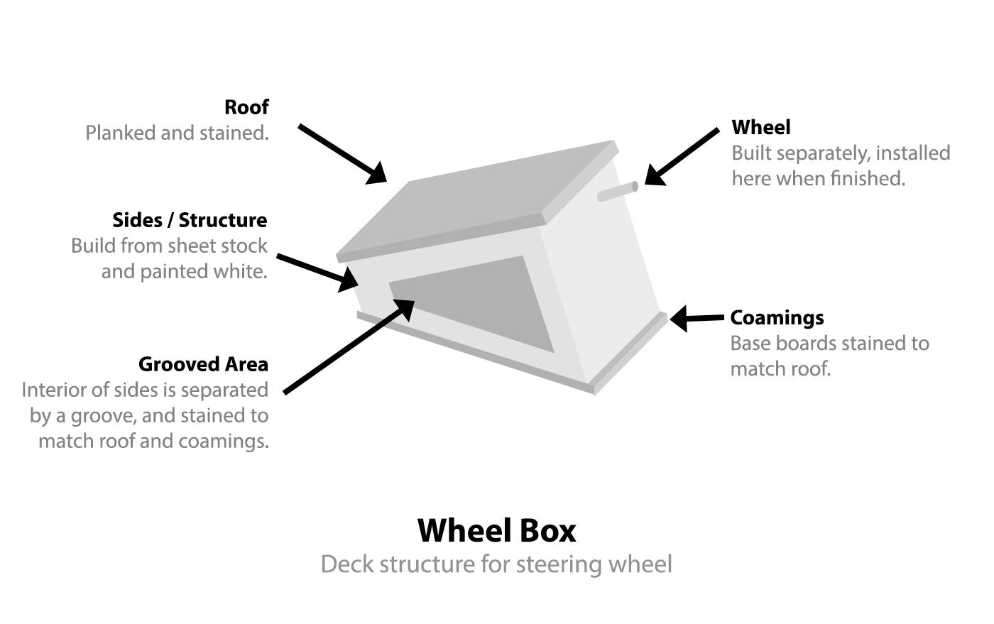 wheel-box