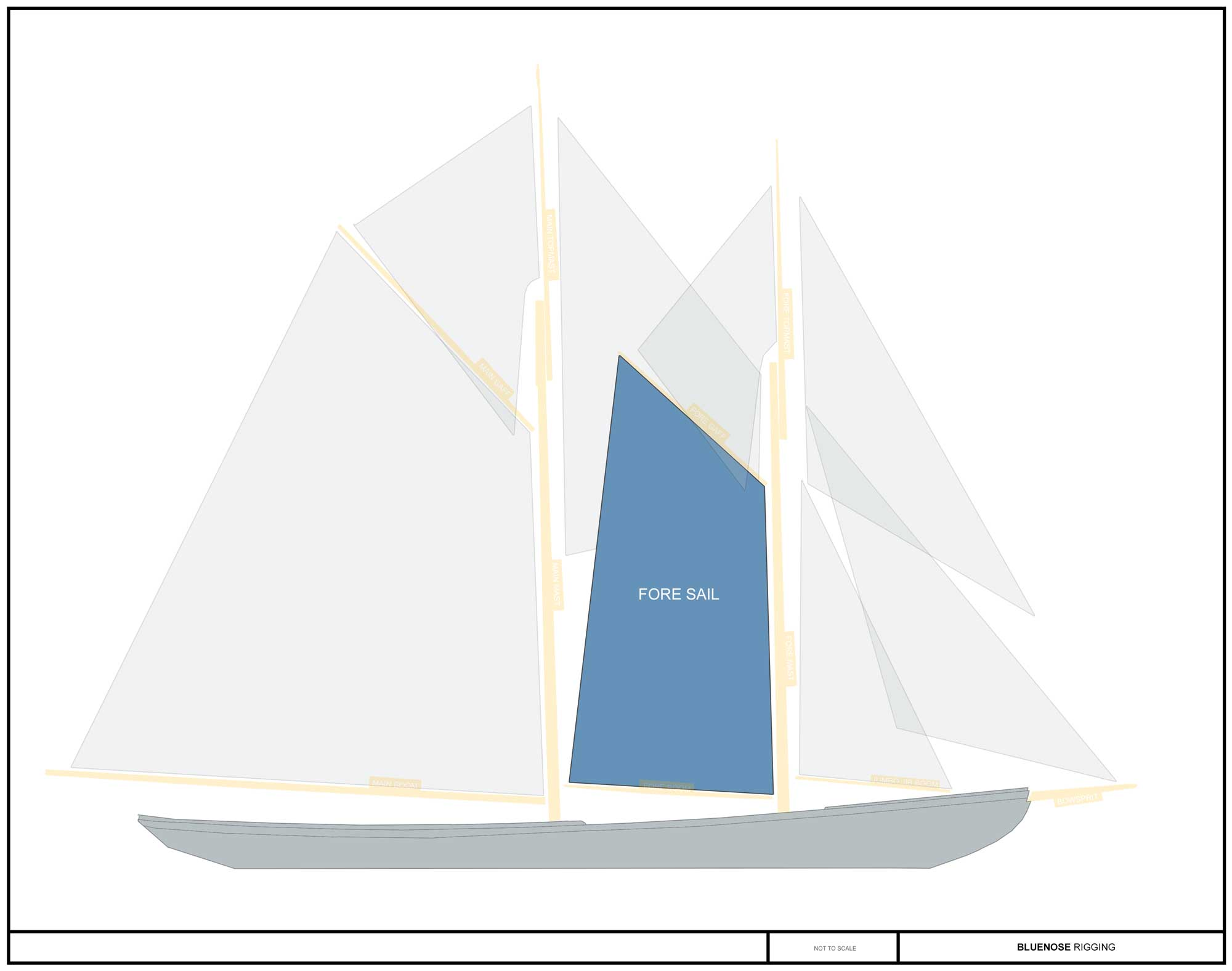 foresail