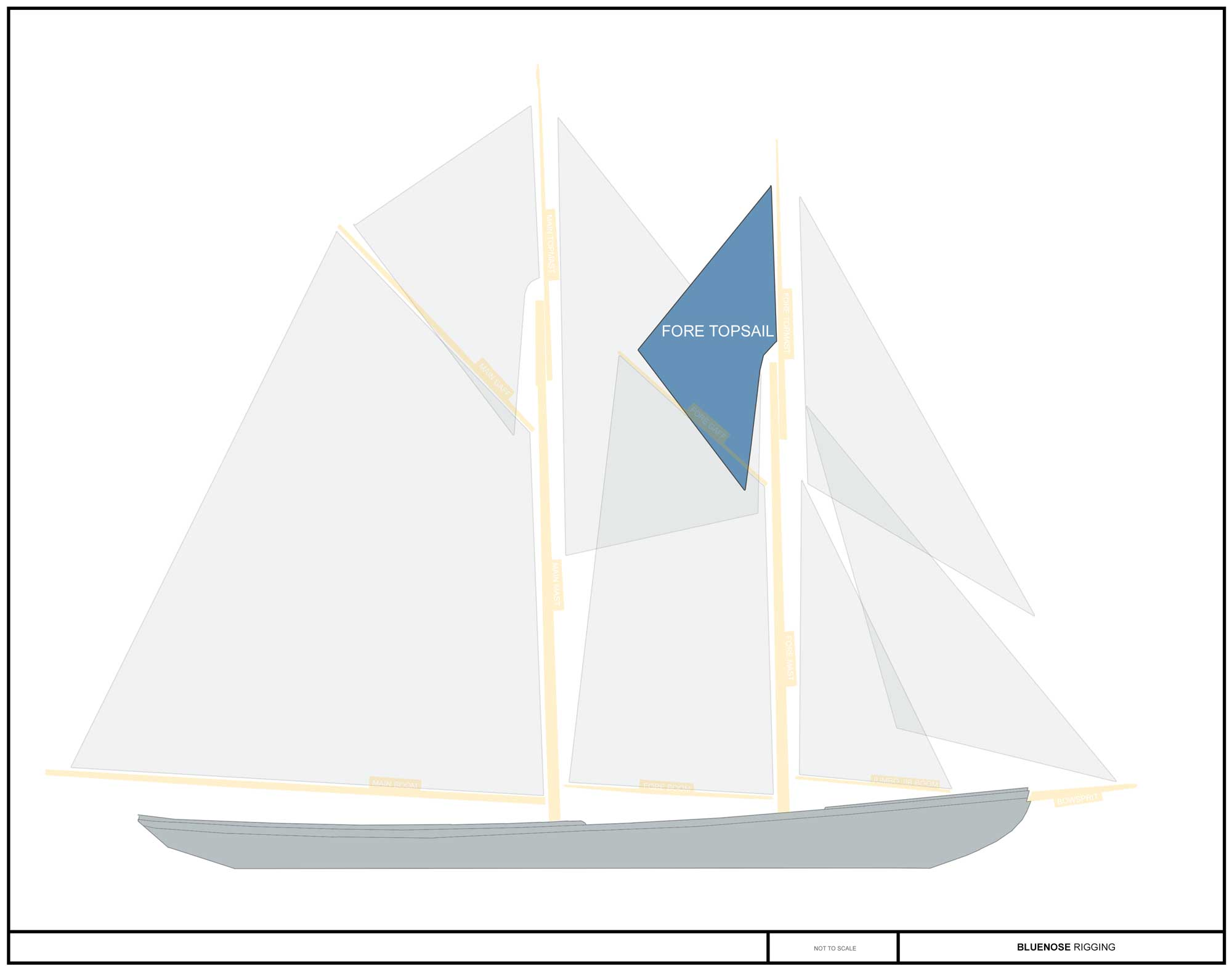 foretopsail