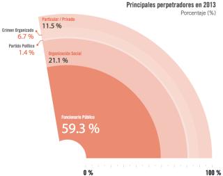 En 2013, los poderes públicos fueron los principales agresores a periodistas. Fuente: Artículo XIX, Informe