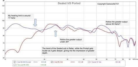 Sealed SB-2000 (blue line) vs Ported PB-1000 (red line)