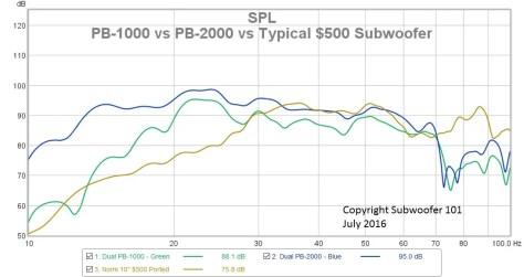 PB-1000 vs PB-2000 vs Typical $500 Subwoofer