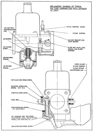 Explanatory Diagram of a Typical H Type Carburetter  SU