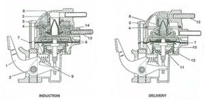 AUF 700 Mechanical Fuel Pump  SU Carburetters