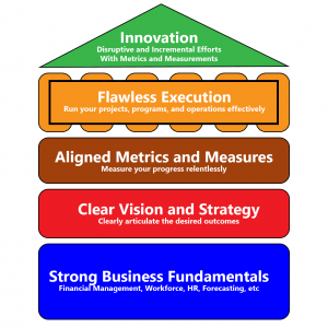 Succeed Sooner Hierarchy of Organizational Needs