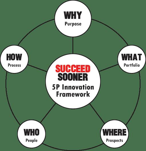 5P-Innovation-Framework
