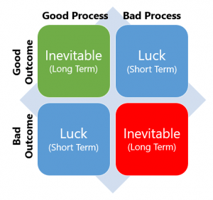 In the long term, good process and good outcomes are directly related