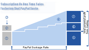 PayPal is gone and earnings are up!
