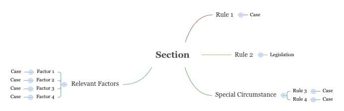 Preparing Exam Hypothetical Notes – Success at MLS