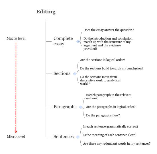 Editing levels