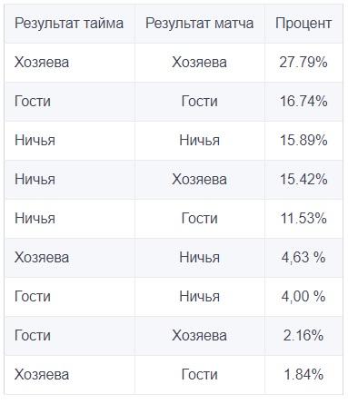 Результаты таймов и матчей в Премьер-лиге (2013/14гг.– 2017/18гг.)
