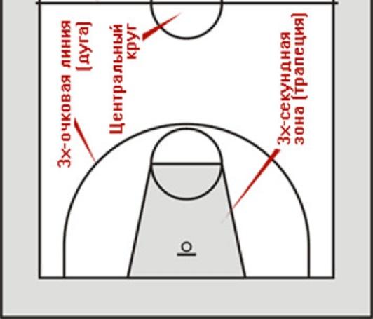 Трехсекундная (штрафная) зона в баскетболе