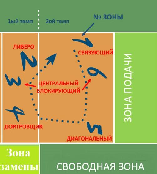 Диагональный в волейболе. На каком месте находится