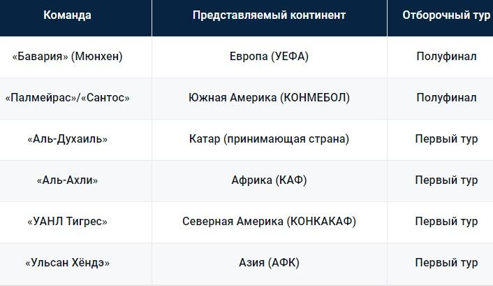 Команды Клубного чемпионата мира 2020 года