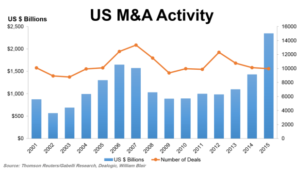 Image result for images of us mergers and acquisition levels since 2000