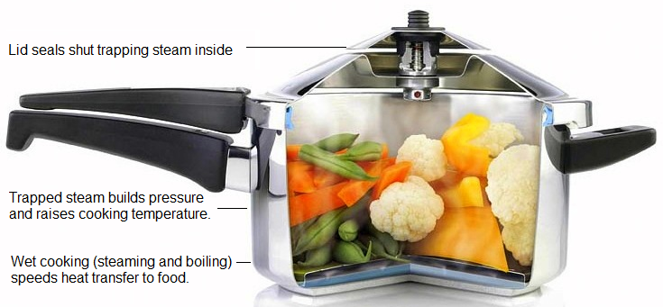 FAQ About The Pressure Limit Of Pressure Cookers