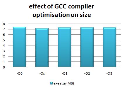 gcc_optimisation_size2.png