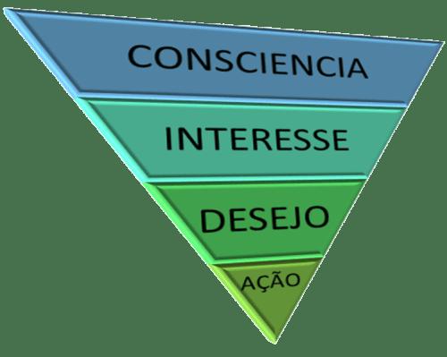 Como criar um funil de conversão marketing digital