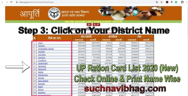 Step 3 - UP Ration Card List 2020 New check online and print name wise, district wise