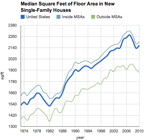 Median Sqft of New Single Family Homes in the United States (source: United States Census Bureau)