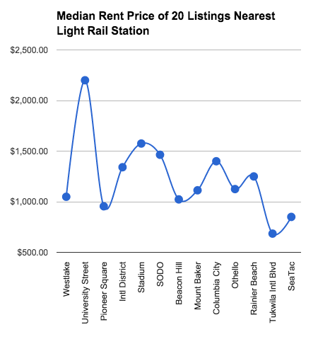 Median Rent Price of 20 Listings Nearest Light Rail Station