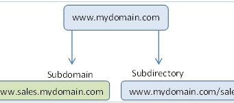 25 Advantages of Subdomains
