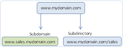 Chart with main domain subdomain, subdirectory