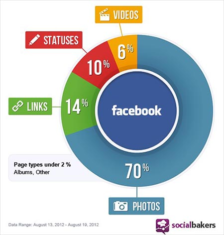 Facebook Popularity of Post Types