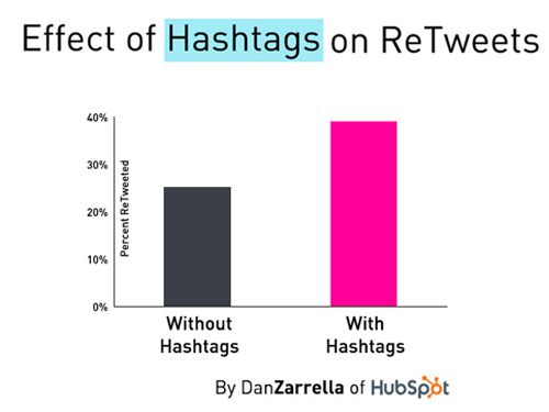 Use hashtags for retweets stats
