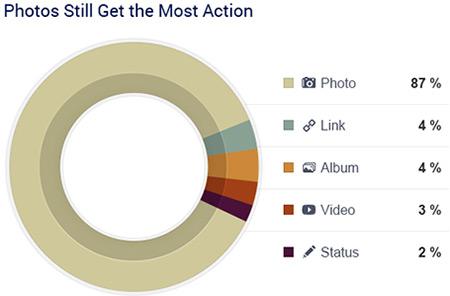 Facebook Image Posts Stats