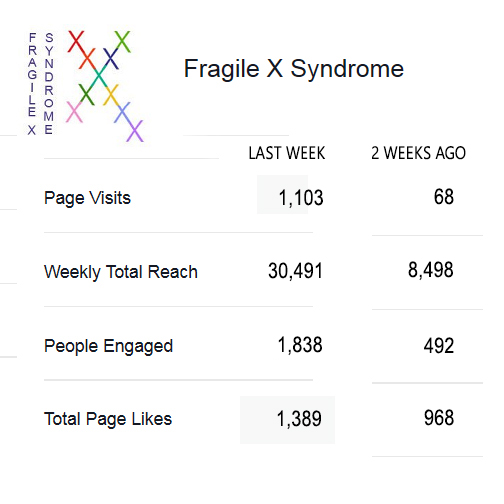 Facebook Page Insights Fragile X Syndromoe