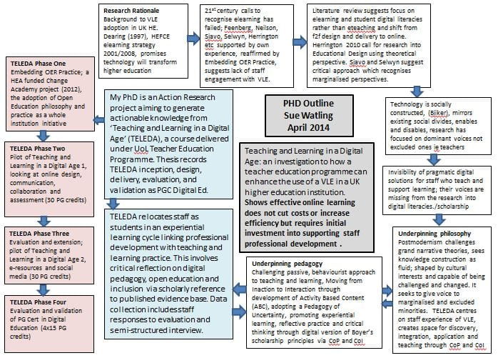 Phd log 2013 2015 digital academic ive also made a diagram of the action research process and cycles underpinning the development of teleda click here for a full size version fandeluxe Image collections