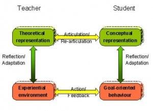 Conversational Framework