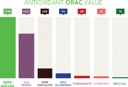 Matcha antioxidant level chart against other superfoods on www.sugarbananas.com