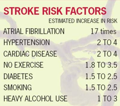 Stroke-Risk-Factors