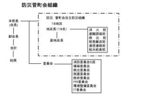 防災組織図