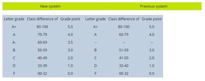 Grading System of HSC Result 2019