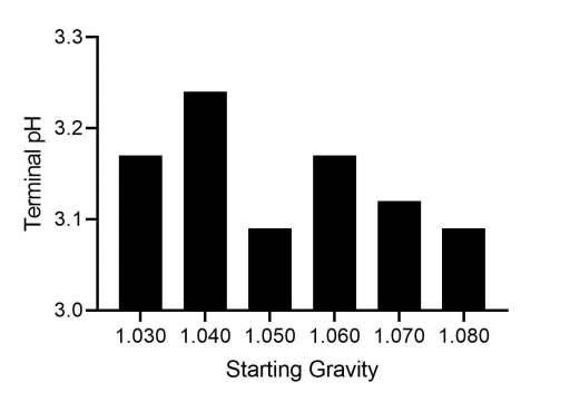 Terminal pH vs starting gravity