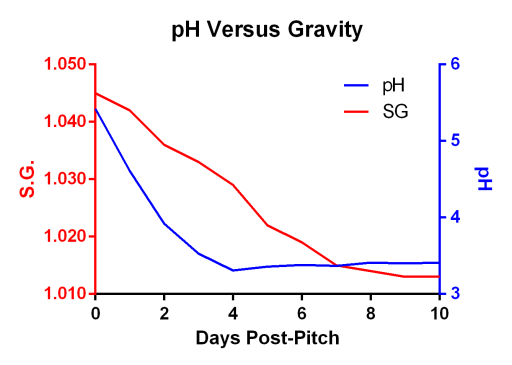 Graph of pH and wort gravity over a 10 day fermentation