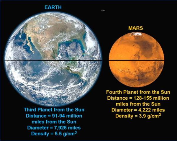 Life on Earth and Mars: Where have we been and where are ...