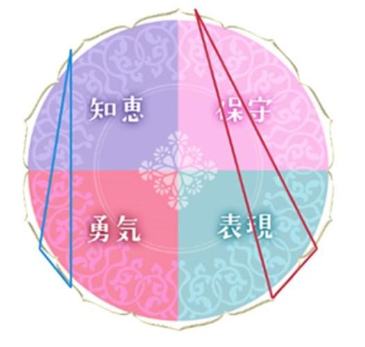 「水晶玉子◇新ペルシャン占星術」での相性占いの結果・三角形が重ならない場合