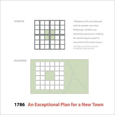 1786 - Allegheny City's 36 blocks