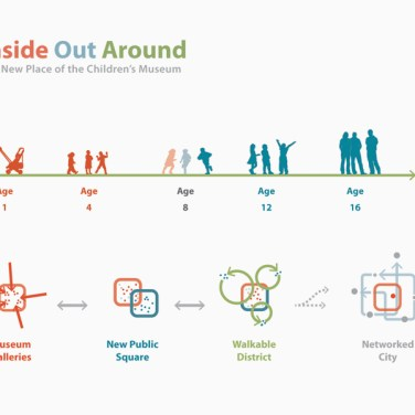 Inside Out Around - The new place of the children's museum