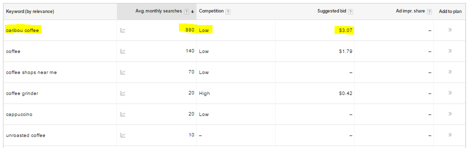 Look for high average search and low competition keywords for Google AdWords