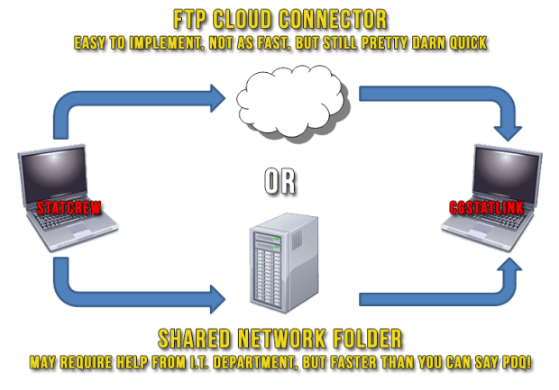 FTP vs Local File