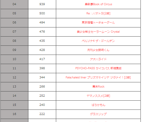 Anime summer 2014 paling ditunggu2